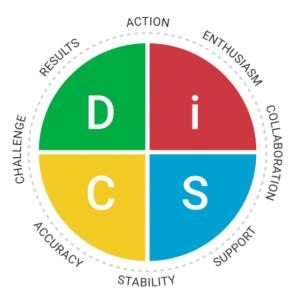 DiSC-model-296x300