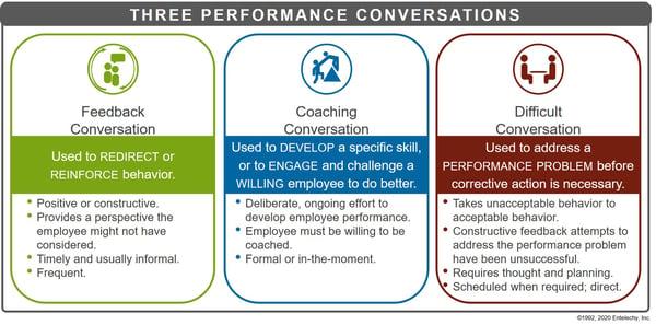 Three_Performance_Conversations_Model_20191105