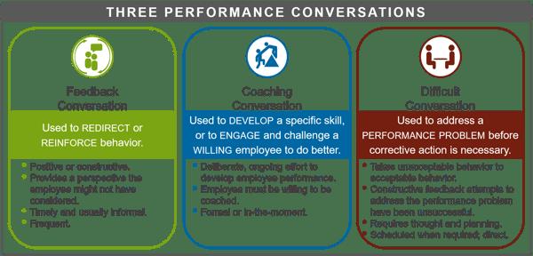 Three_performance_conversations