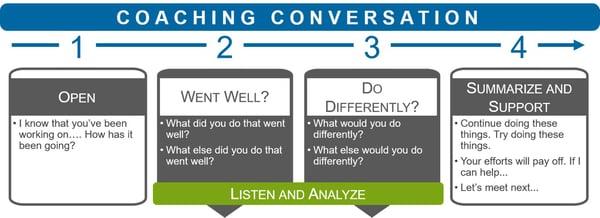 Entelechy's Coaching Conversation